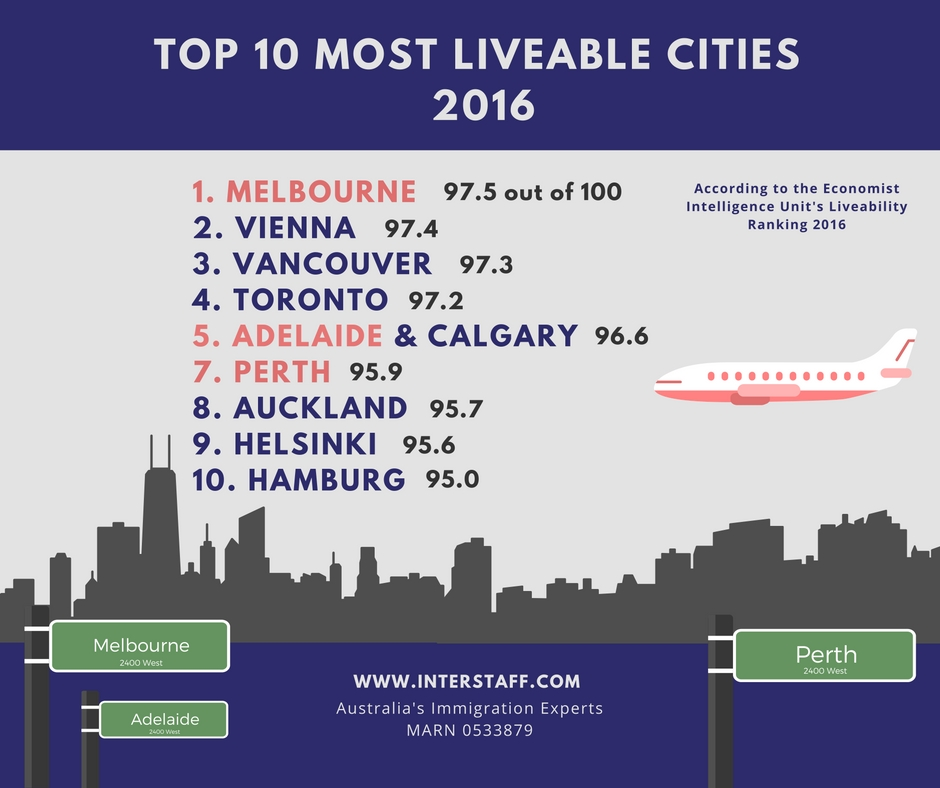 Perth Melbourne And Adelaide Rated In The World 39 S Top 10