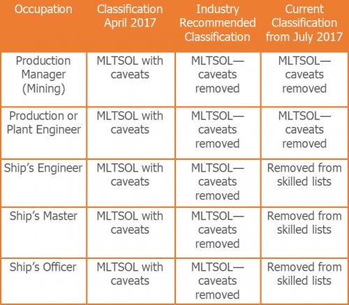 Reclassifications table 3